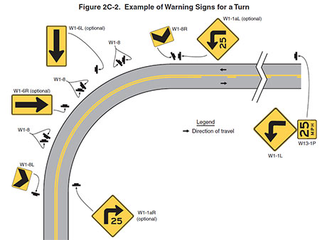 MUTCD image showing curve signing